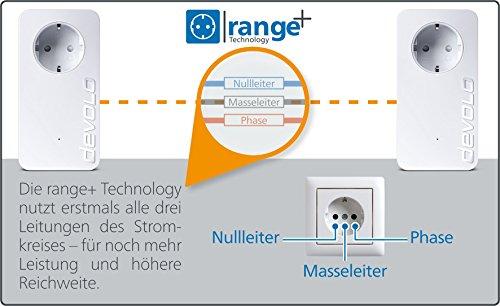 devolo dLAN 550 duo+ Powerlan Adapter (500 Mbit/s, 2x LAN Port, Kompaktgehäuse, Netzwerk, Powerline, einfaches LAN Netzwerk aus der Steckdose) weiß - 7